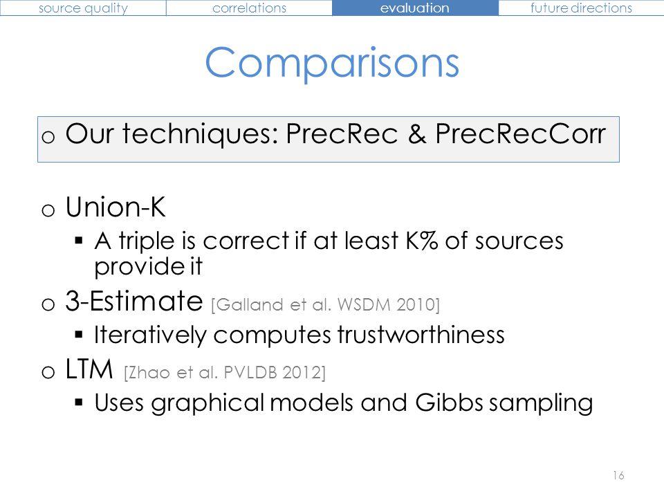 Comparisons o Our techniques: PrecRec & PrecRecCorr o Union-K  A triple is correct if at least K% of sources provide it o 3-Estimate [Galland et al.