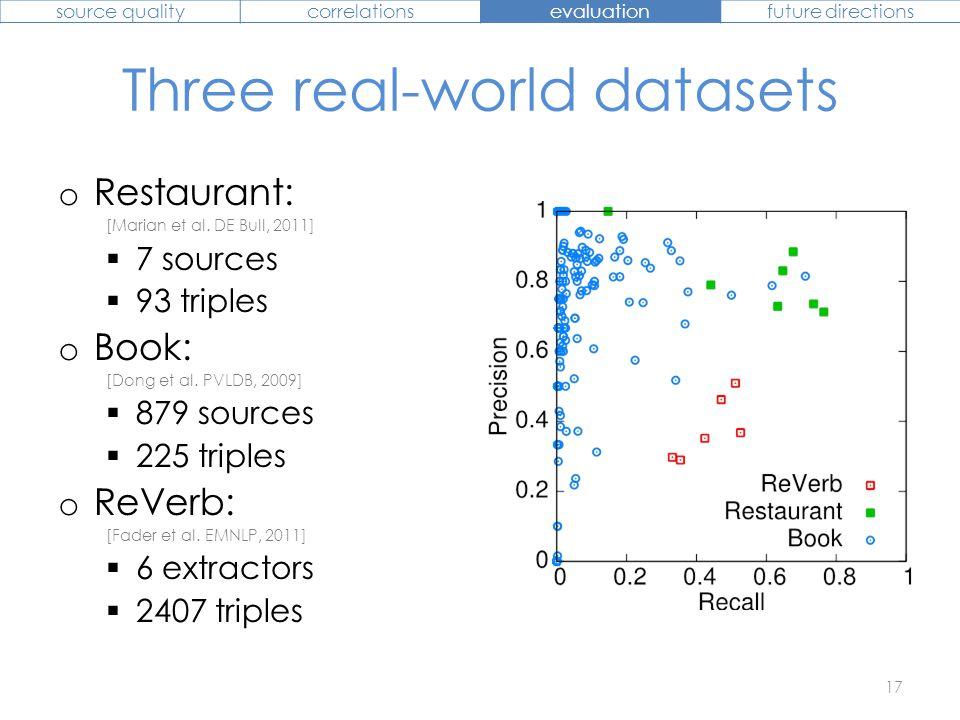 Three real-world datasets o Restaurant: [Marian et al. DE Bull, 2011]  7 sources  93 triples o Book: [Dong et al. PVLDB, 2009]  879 sources  225 t