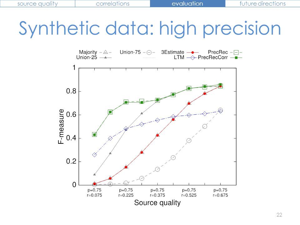 Synthetic data: high precision 22 source qualitycorrelationsevaluationfuture directions