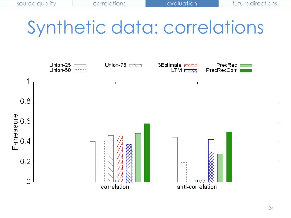 Synthetic data: correlations 24 source qualitycorrelationsevaluationfuture directions