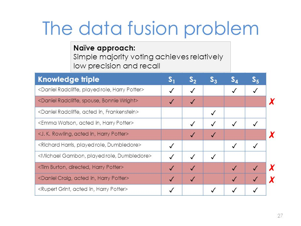 The data fusion problem Naïve approach: Simple majority voting achieves relatively low precision and recall 27 Knowledge tripleS1S1 S2S2 S3S3 S4S4 S5S