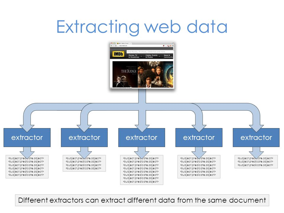 Extracting web data extractor 28 Different extractors can extract different data from the same document