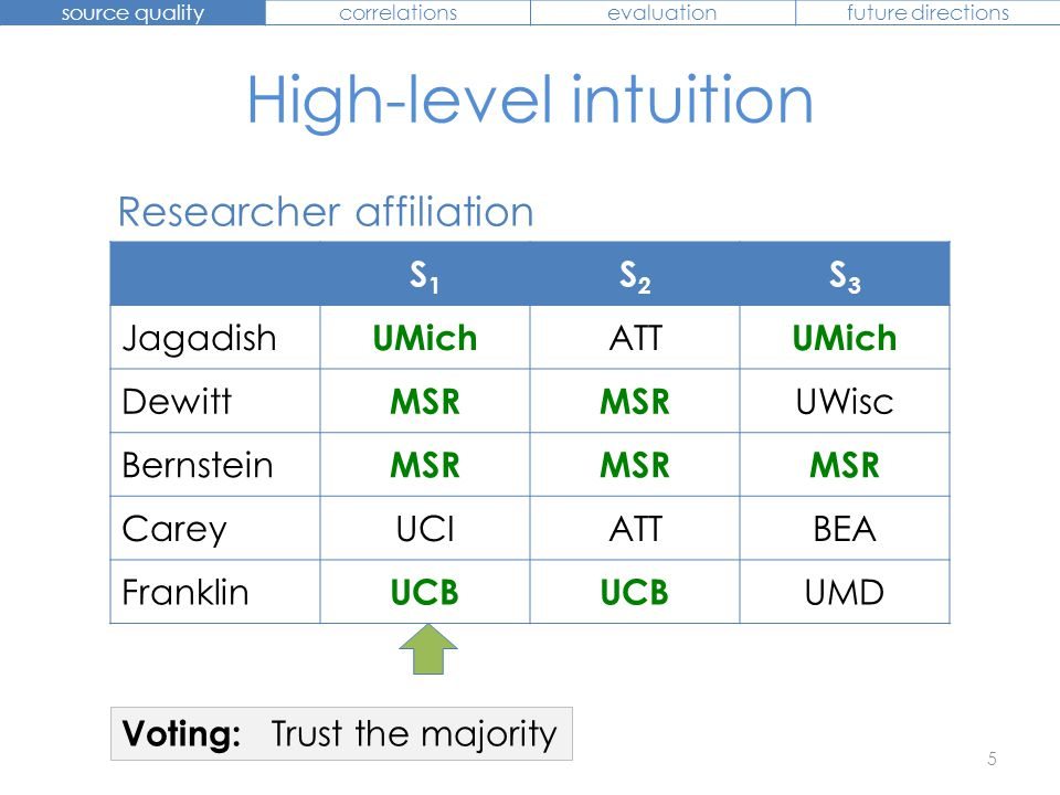 High-level intuition 6 S1S1 S2S2 S3S3 Jagadish UMich ATT UMich Dewitt MSR UWisc Bernstein MSR Carey UCI ATTBEA Franklin UCB UMD Researcher affiliation source qualitycorrelationsevaluationfuture directions Quality-based: More votes to accurate sources