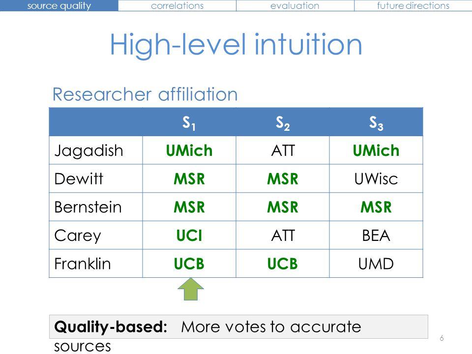 High-level intuition 6 S1S1 S2S2 S3S3 Jagadish UMich ATT UMich Dewitt MSR UWisc Bernstein MSR Carey UCI ATTBEA Franklin UCB UMD Researcher affiliation