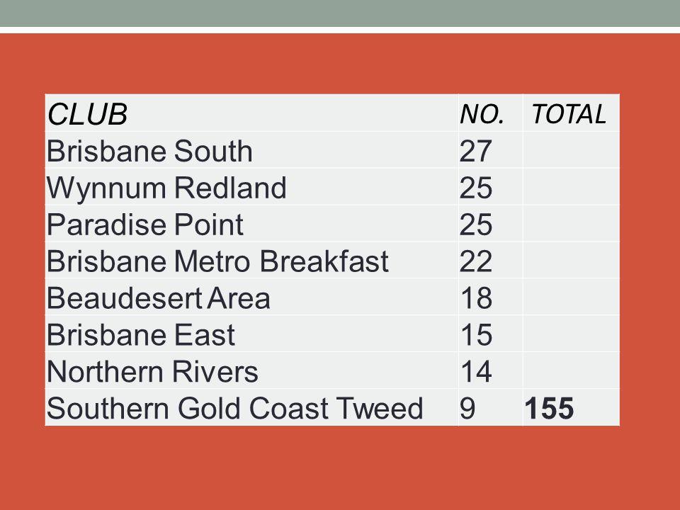CLUB NO. TOTAL Brisbane South27 Wynnum Redland25 Paradise Point25 Brisbane Metro Breakfast22 Beaudesert Area18 Brisbane East15 Northern Rivers14 South