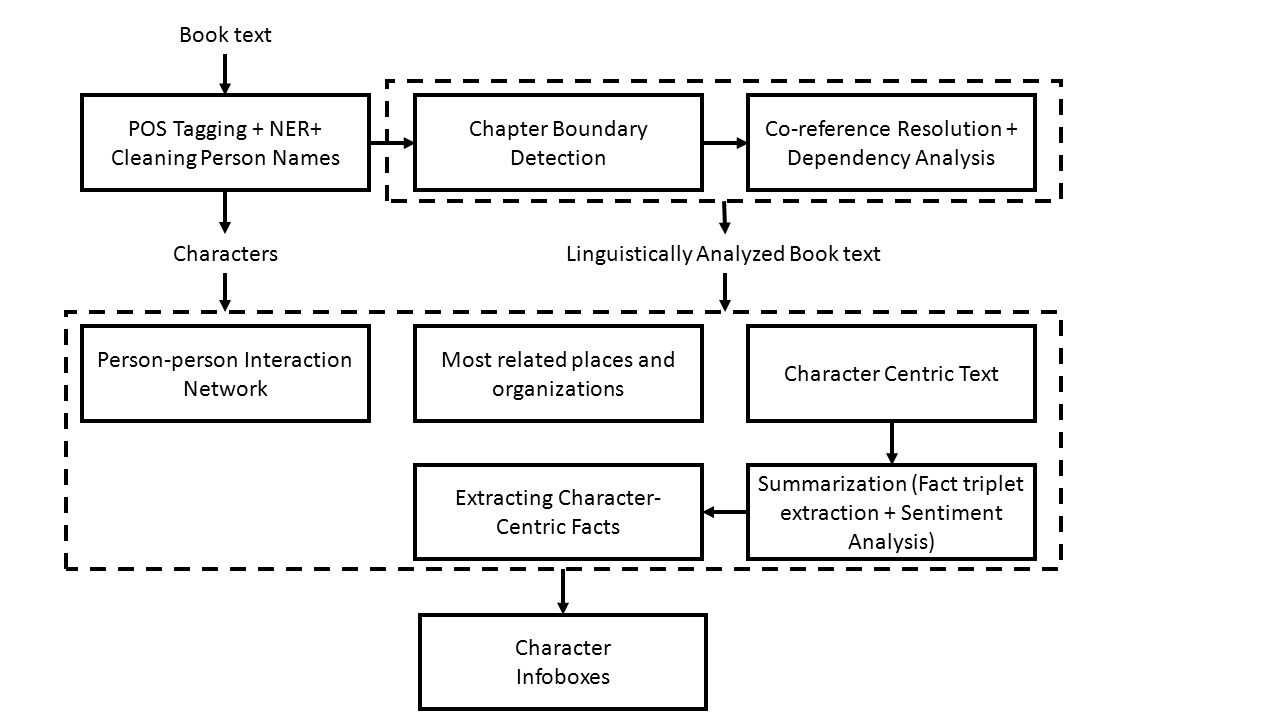 Book text POS Tagging + NER+ Cleaning Person Names Characters Chapter Boundary Detection Co-reference Resolution + Dependency Analysis Linguistically Analyzed Book text Person-person Interaction Network Most related places and organizations Character Centric Text Summarization (Fact triplet extraction + Sentiment Analysis) Character Infoboxes Extracting Character- Centric Facts