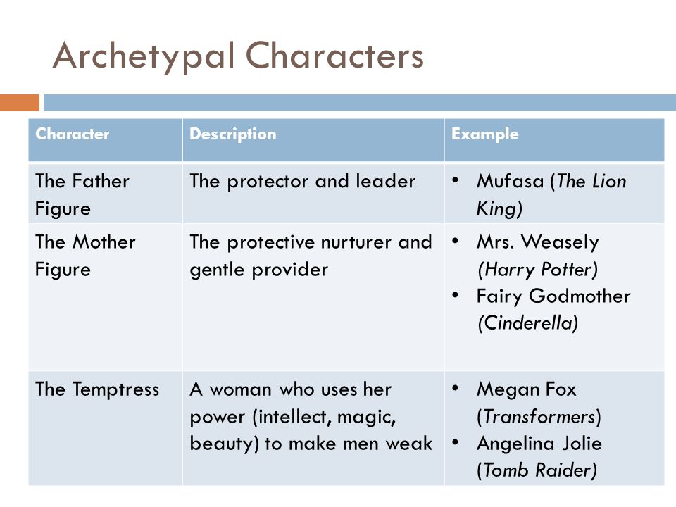 Archetypal Characters CharacterDescriptionExample The Father Figure The protector and leader Mufasa (The Lion King) The Mother Figure The protective nurturer and gentle provider Mrs.