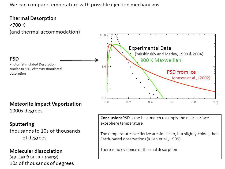 We can compare temperature with possible ejection mechanisms Thermal Desorption <700 K (and thermal accommodation) PSD Photon Stimulated Desorption similar to ESD, electron stimulated desorption Meteorite Impact Vaporization 1000s degrees Sputtering thousands to 10s of thousands of degrees Molecular dissociation (e.g.