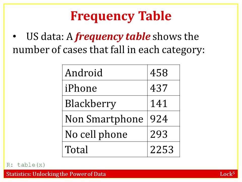 Statistics: Unlocking the Power of Data Lock 5 Frequency Table R: table(x) US data: A frequency table shows the number of cases that fall in each category: Android458 iPhone437 Blackberry141 Non Smartphone924 No cell phone293 Total2253