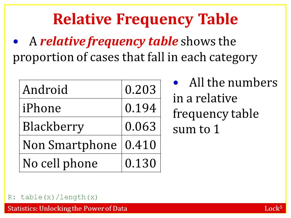 Statistics: Unlocking the Power of Data Lock 5 Relative Frequency Table A relative frequency table shows the proportion of cases that fall in each cat