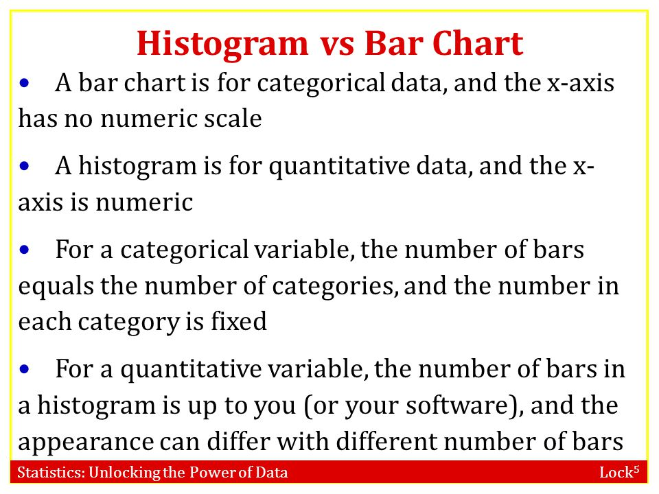 Statistics: Unlocking the Power of Data Lock 5 Histogram vs Bar Chart A bar chart is for categorical data, and the x-axis has no numeric scale A histo