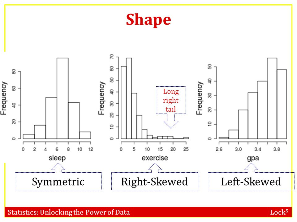 Statistics: Unlocking the Power of Data Lock 5 Shape SymmetricLeft-SkewedRight-Skewed Long right tail