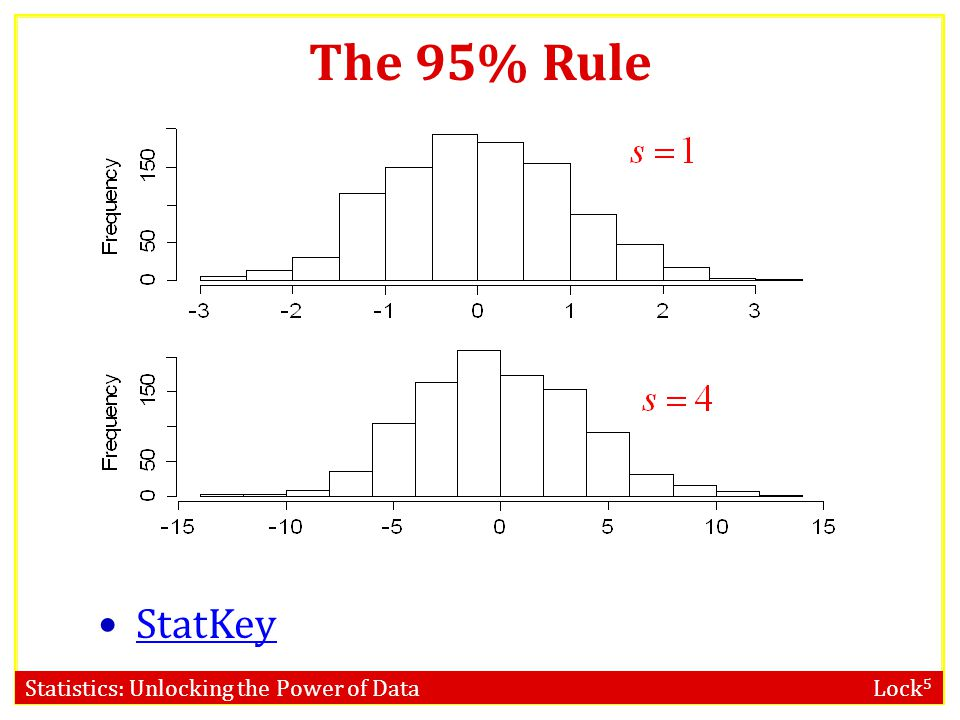 Statistics: Unlocking the Power of Data Lock 5 The 95% Rule StatKey