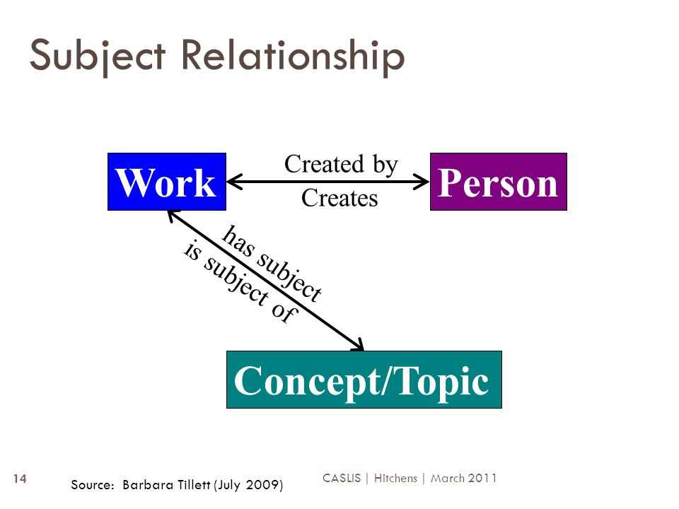 Subject Relationship WorkPerson Created by Creates Concept/Topic has subject is subject of Source: Barbara Tillett (July 2009) 14 CASLIS | Hitchens | March 2011