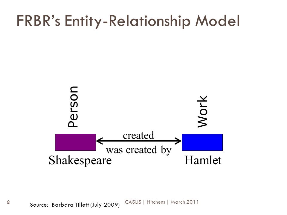 FRBR's Entity-Relationship Model created ShakespeareHamlet was created by Person Work Source: Barbara Tillett (July 2009) 8 CASLIS | Hitchens | March 2011