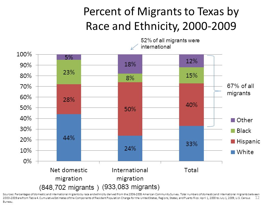 Percent of Migrants to Texas by Race and Ethnicity, 2000-2009 12 Sources: Percentages of domestic and international migrants by race and ethnicity derived from the 2006-2008 American Community Survey.