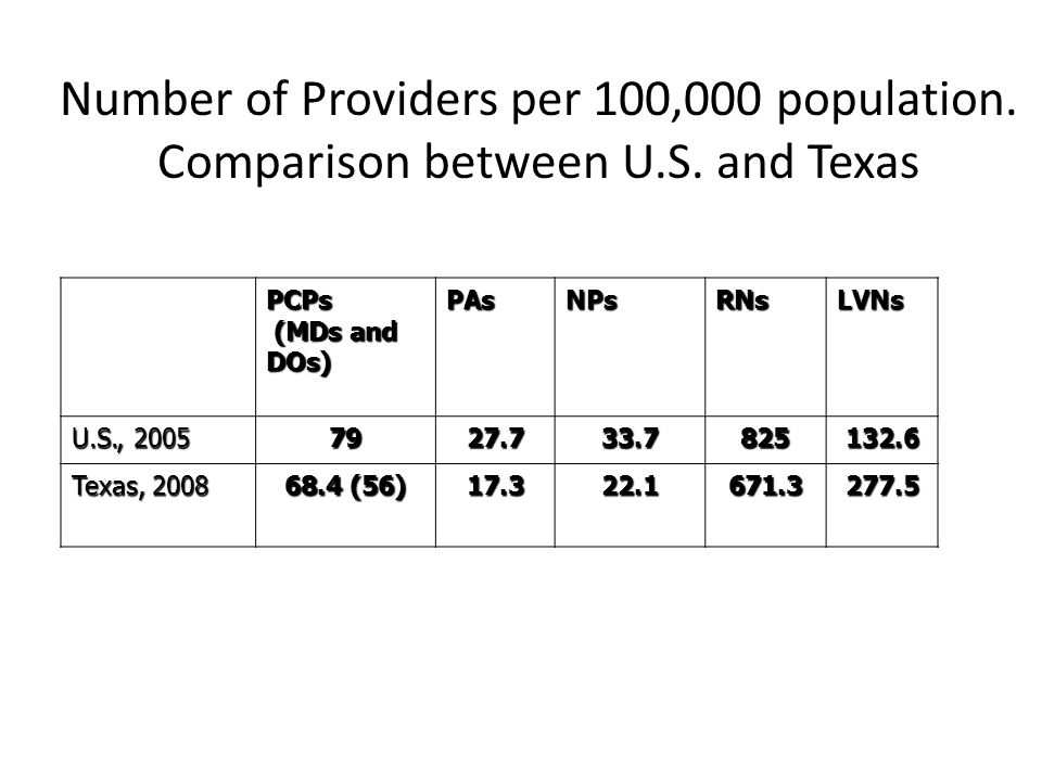 Projected Population by Texas Counties, 2040 Source: Texas State Data Center and US Census Bureau.