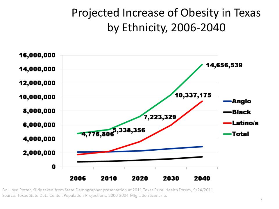 Projected Increase of Obesity in Texas by Ethnicity, Dr.