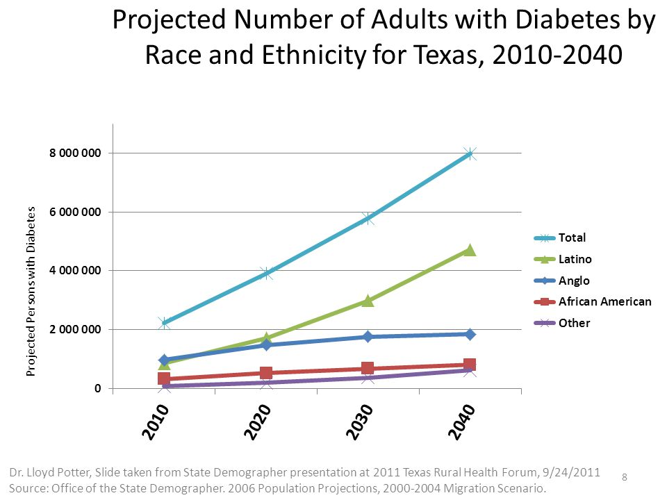 Projected Number of Adults with Diabetes by Race and Ethnicity for Texas, Projected Persons with Diabetes Dr.