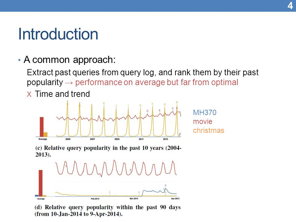 Outline Introduction Method Experiment Conclusion 15