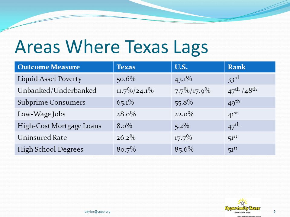 Areas Where Texas Lags Outcome MeasureTexasU.S.Rank Liquid Asset Poverty50.6%43.1%33 rd Unbanked/Underbanked11.7%/24.1%7.7%/17.9%47 th /48 th Subprime Consumers65.1%55.8%49 th Low-Wage Jobs28.0%22.0%41 st High-Cost Mortgage Loans8.0%5.2%47 th Uninsured Rate26.2%17.7%51 st High School Degrees80.7%85.6%51 st baylor@cppp.org9