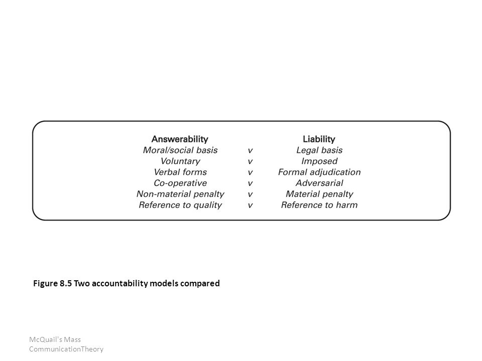 McQuail s Mass CommunicationTheory Figure 8.5 Two accountability models compared