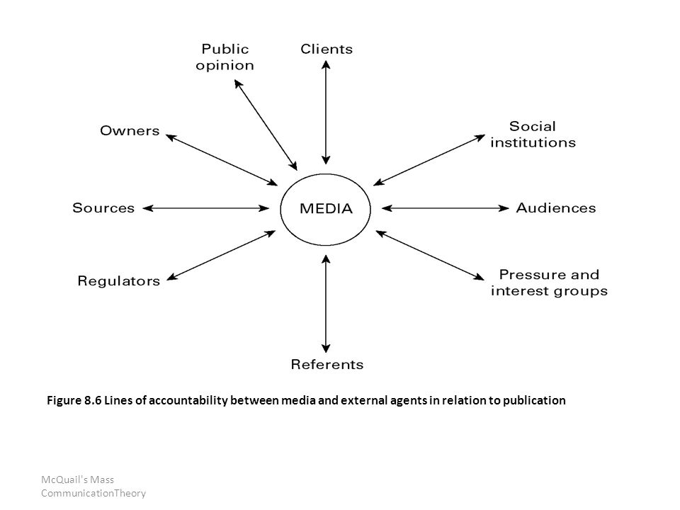 McQuail s Mass CommunicationTheory Figure 8.6 Lines of accountability between media and external agents in relation to publication
