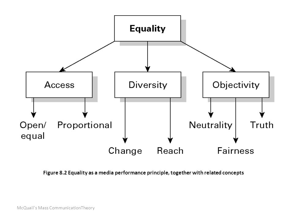 McQuail s Mass CommunicationTheory Figure 8.2 Equality as a media performance principle, together with related concepts