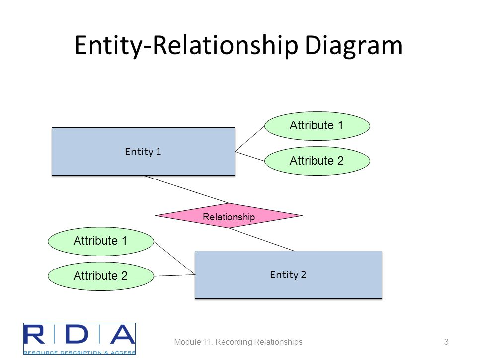 Entity-Relationship Diagram Entity 1 Entity 2 Relationship Attribute 1 Attribute 2 Attribute 1 Attribute 2 Module 11.