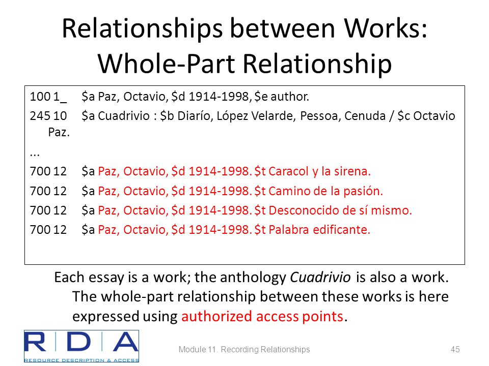 Relationships between Works: Whole-Part Relationship 100 1_ $a Paz, Octavio, $d 1914-1998, $e author.
