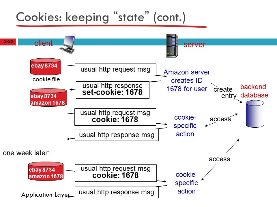 Cookies: keeping state (cont.) 2-20 Application Layer client server usual http response msg cookie file one week later: usual http request msg cookie: 1678 cookie- specific action access ebay 8734 usual http request msg Amazon server creates ID 1678 for user create entry usual http response set-cookie: 1678 ebay 8734 amazon 1678 usual http request msg cookie: 1678 cookie- specific action access ebay 8734 amazon 1678 backend database
