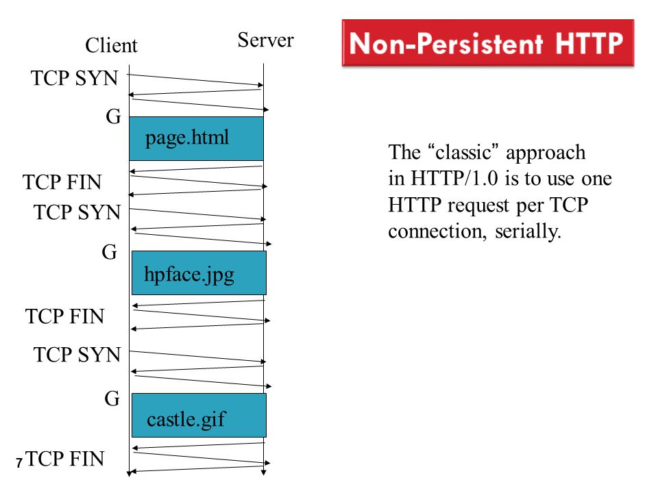 7 Client Server The classic approach in HTTP/1.0 is to use one HTTP request per TCP connection, serially.