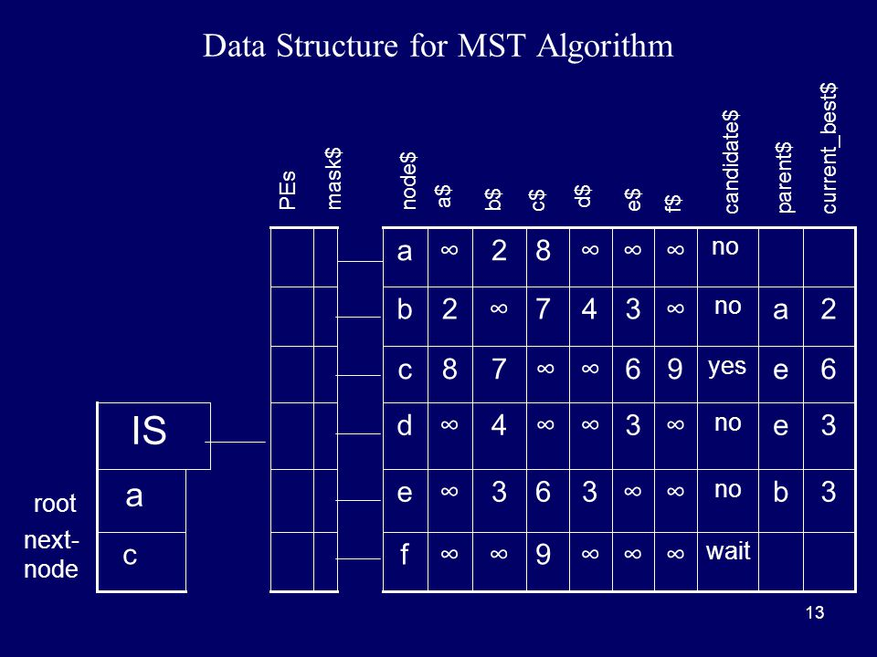 13 Data Structure for MST Algorithm