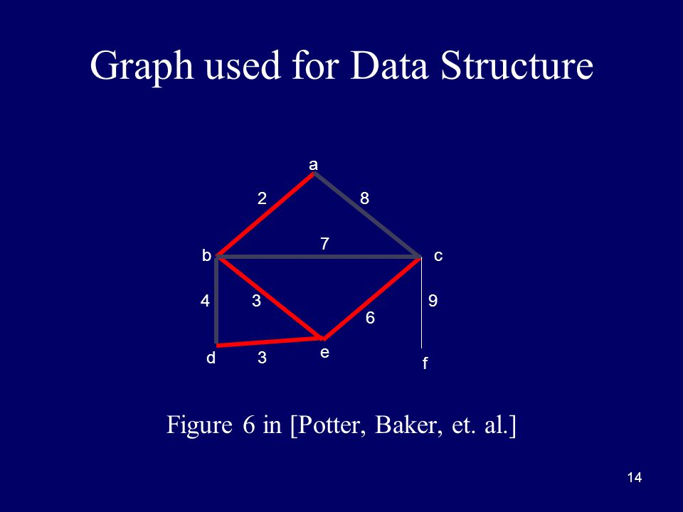 14 Graph used for Data Structure Figure 6 in [Potter, Baker, et. al.] a bc d e f 8 9 6 3 3 4 7 2