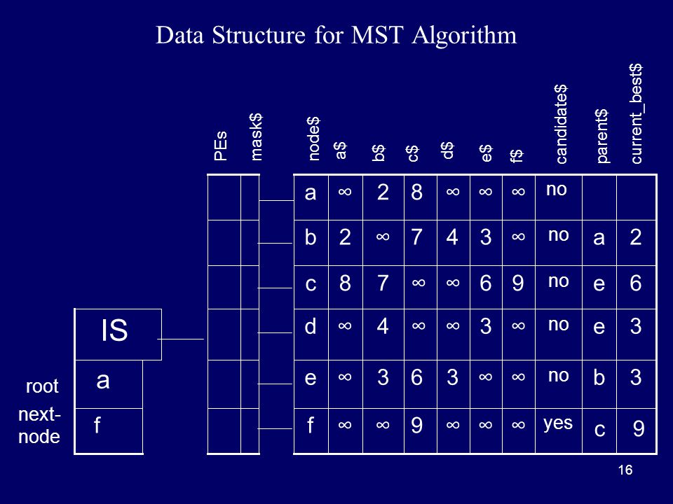 16 Data Structure for MST Algorithm c9