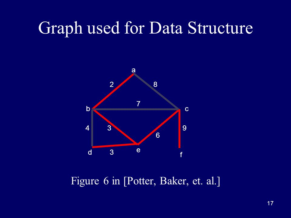 17 Graph used for Data Structure Figure 6 in [Potter, Baker, et. al.] a bc d e f 8 9 6 3 3 4 7 2