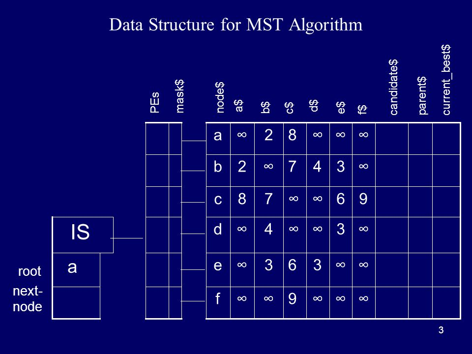 3 Data Structure for MST Algorithm