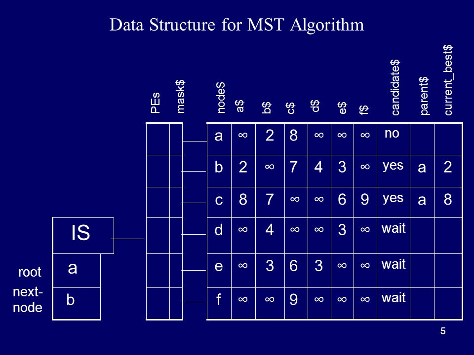 5 Data Structure for MST Algorithm