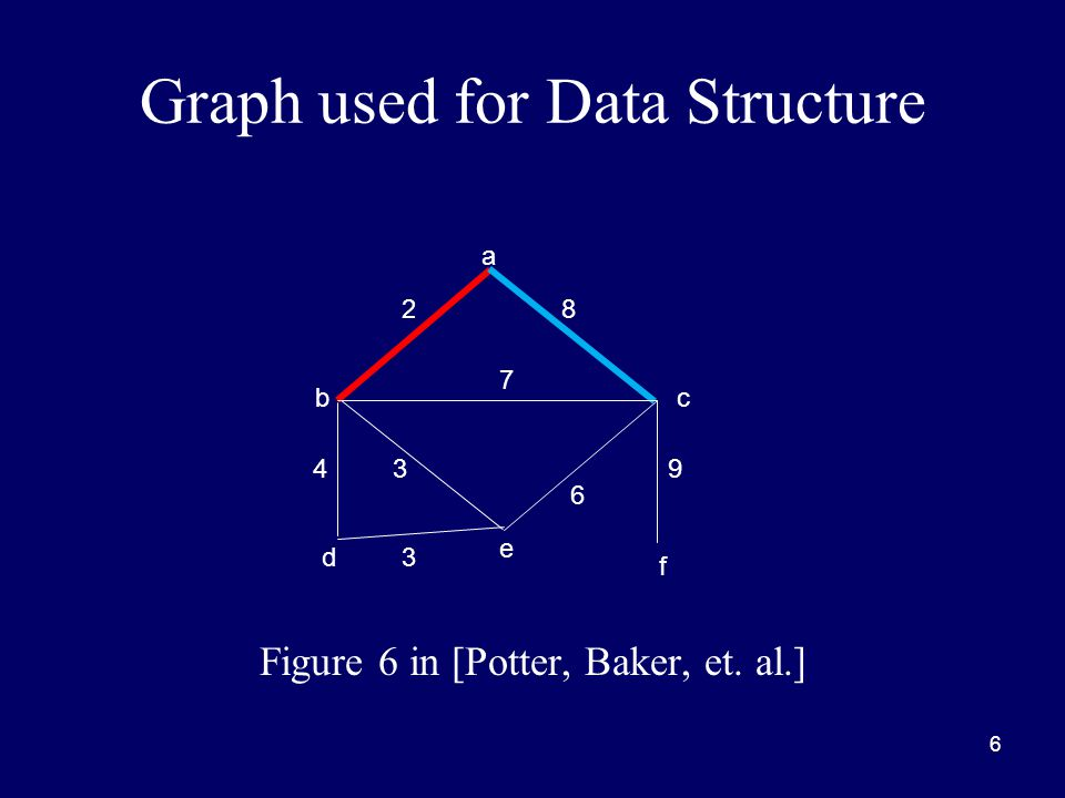6 Graph used for Data Structure Figure 6 in [Potter, Baker, et. al.] a bc d e f 8 9 6 3 3 4 7 2