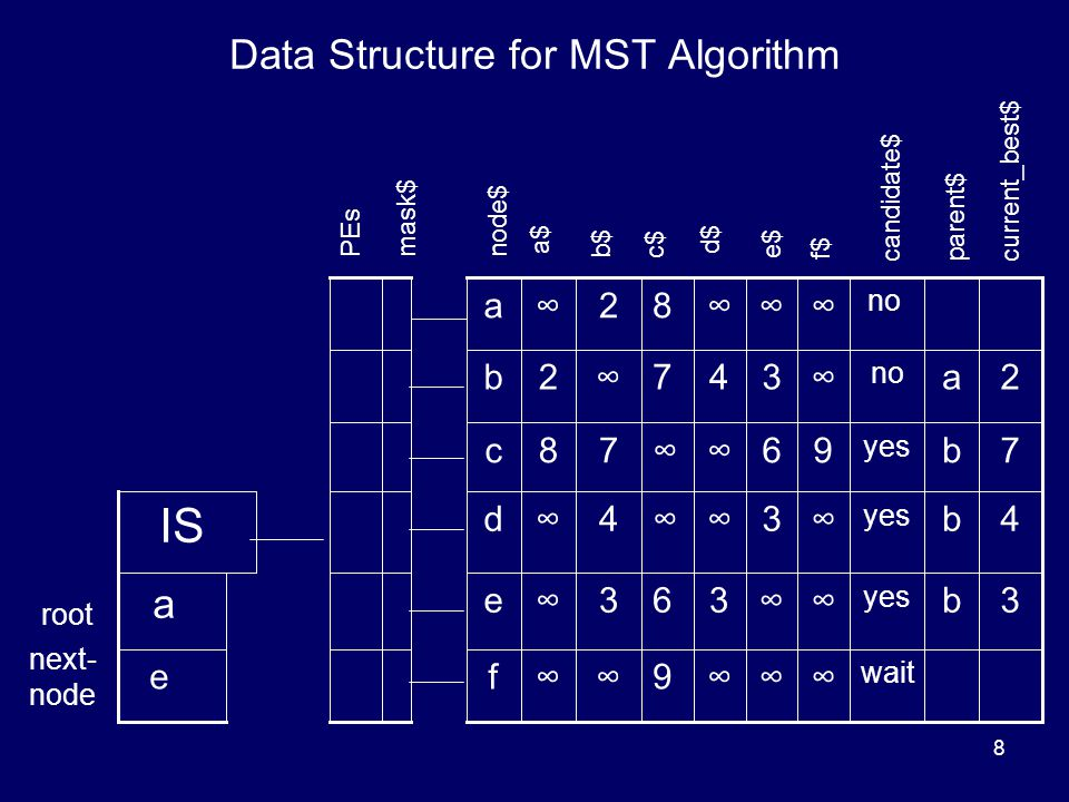 8 Data Structure for MST Algorithm