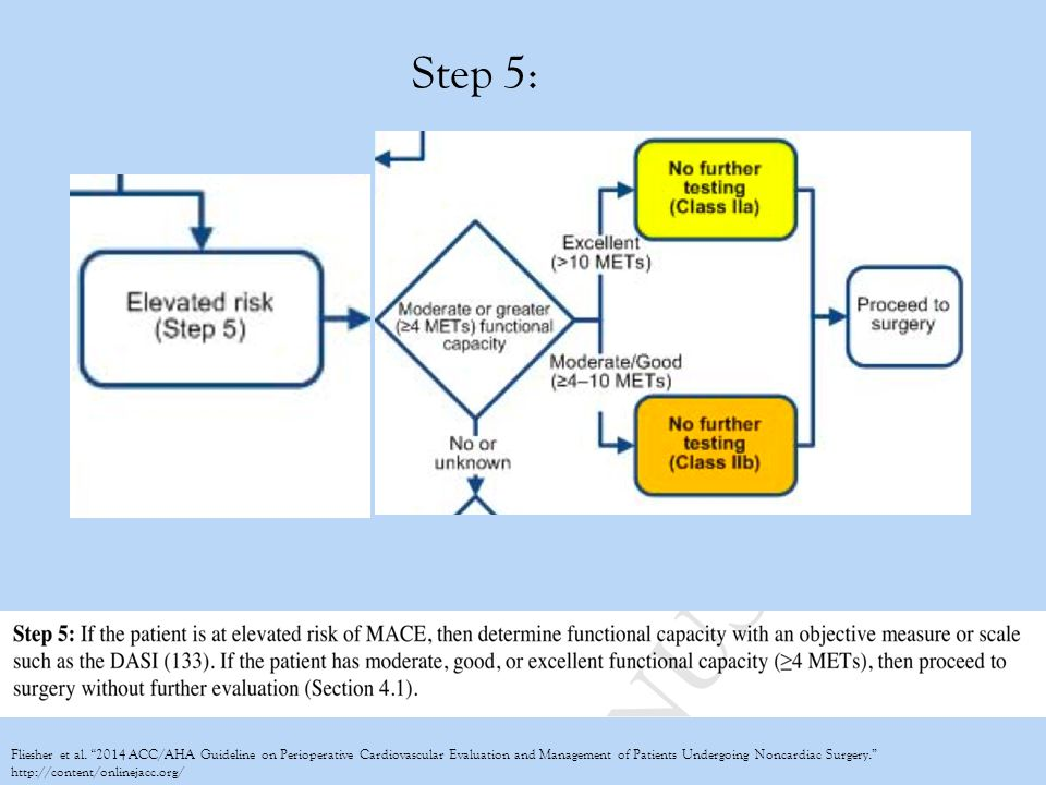 """Step 5: Fliesher et al. """"2014 ACC/AHA Guideline on Perioperative Cardiovascular Evaluation and Management of Patients Undergoing Noncardiac Surgery."""""""