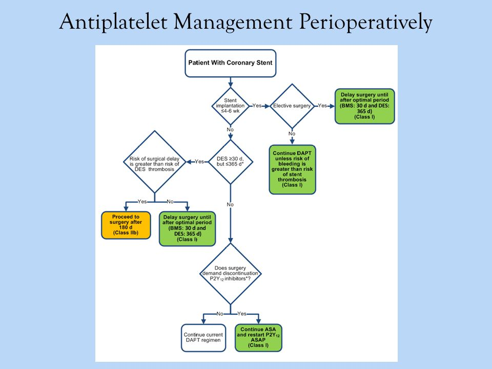 Antiplatelet Management Perioperatively