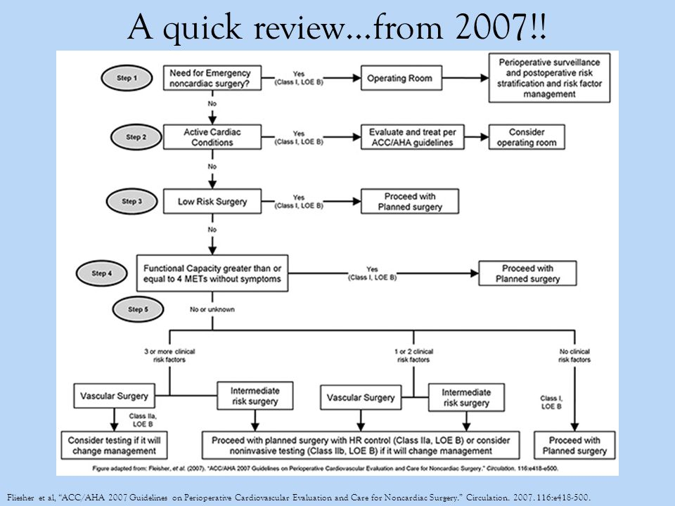 """Fliesher et al, """"ACC/AHA 2007 Guidelines on Perioperative Cardiovascular Evaluation and Care for Noncardiac Surgery."""" Circulation. 2007. 116:e418-500."""