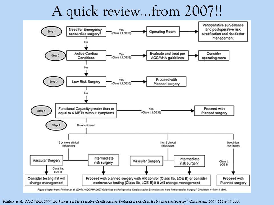 RCRIACS NSQIP Calculator Creatinine > 2ARF H/o heart failureH/o heart failure within 30 days IDDMDM Thoracic, Intra-abdominal, or vascularCPT code H/o ischemic heart disease Previous Cardiac event H/o CVA or TIA ASA status Age Wound class Ascites Sepsis Ventilator Disseminated cancer Steroid use HTN Previous MI Sex DOE Smoker COPD Dialysis BMI Emergence