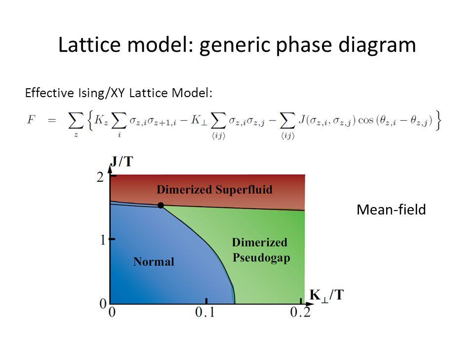Effective Ising/XY Lattice Model: Lattice model: generic phase diagram Mean-field