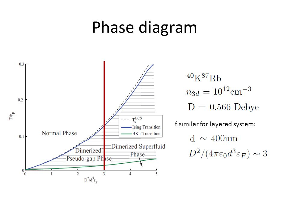 Phase diagram If similar for layered system: