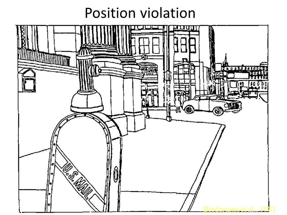 Biederman et al., 1981 Position violation