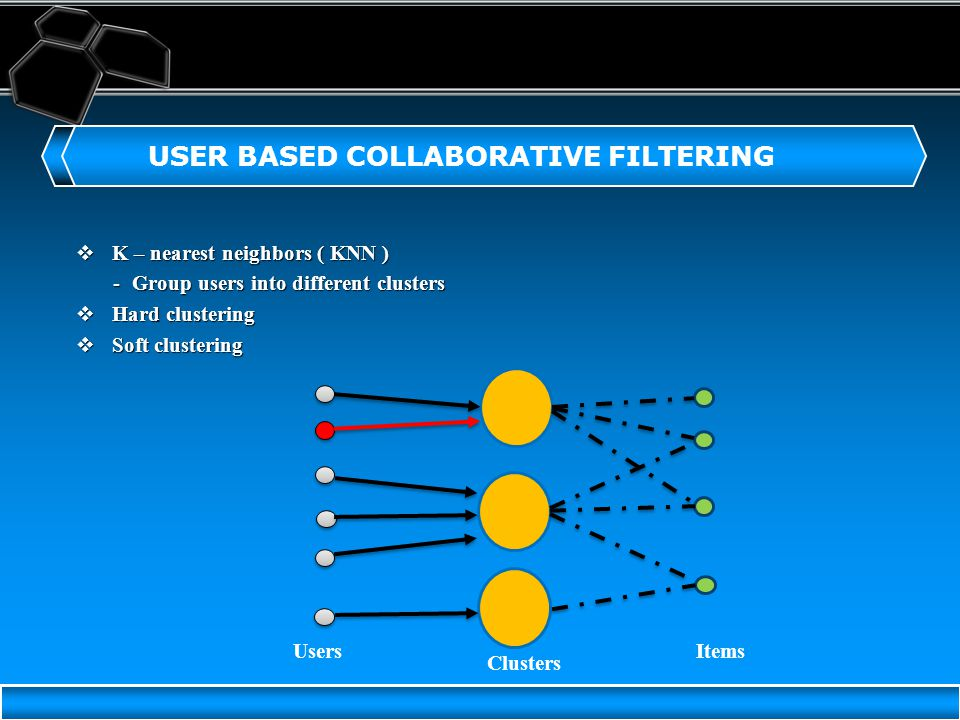 Your company slogan USER BASED COLLABORATIVE FILTERING  K – nearest neighbors ( KNN ) -Group users into different clusters  Hard clustering  Soft clustering Users Clusters Items