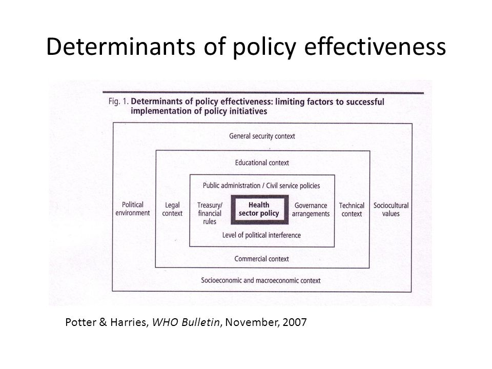 Determinants of policy effectiveness Potter & Harries, WHO Bulletin, November, 2007