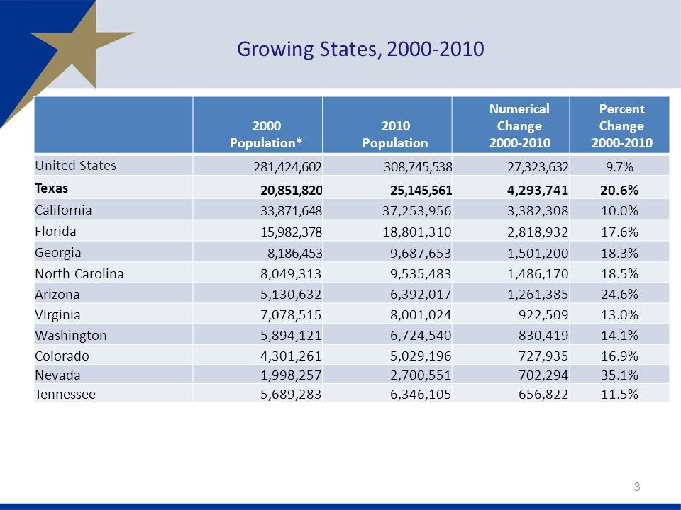 Growing States, 2000-2010 2000 Population* 2010 Population Numerical Change 2000-2010 Percent Change 2000-2010 United States 281,424,602308,745,53827,323,6329.7% Texas 20,851,82025,145,5614,293,74120.6% California 33,871,64837,253,9563,382,30810.0% Florida 15,982,37818,801,3102,818,93217.6% Georgia 8,186,4539,687,6531,501,20018.3% North Carolina 8,049,313 9,535,483 1,486,17018.5% Arizona 5,130,632 6,392,017 1,261,38524.6% Virginia 7,078,515 8,001,024 922,50913.0% Washington 5,894,121 6,724,540 830,41914.1% Colorado 4,301,261 5,029,196 727,93516.9% Nevada 1,998,257 2,700,551 702,29435.1% Tennessee 5,689,283 6,346,105 656,82211.5% 3
